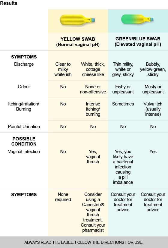 Canesten Vaginal pH Self Test
