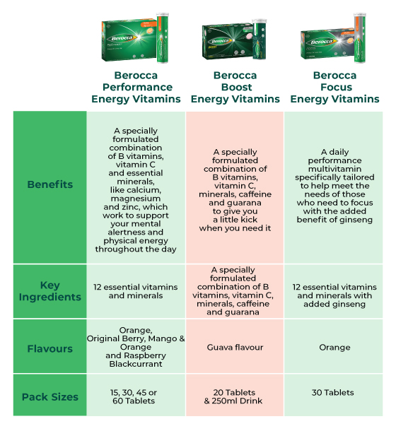 Berocca Boost Energy Vitamin With Guarana Effervescent Tablets 20 pack