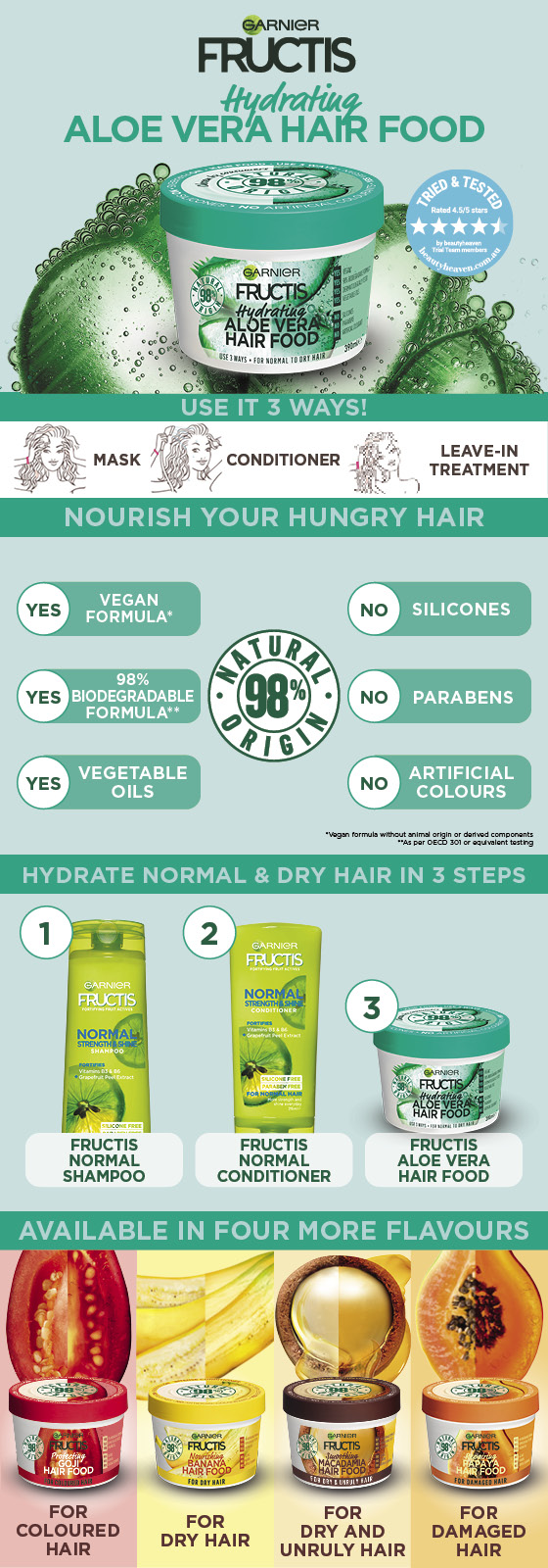 Garnier Fructis Hair Food Hydrating