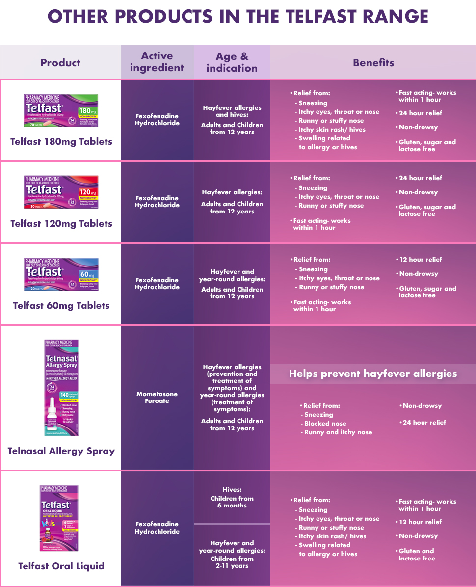 Telnasal Allergy Spray 140 Doses
